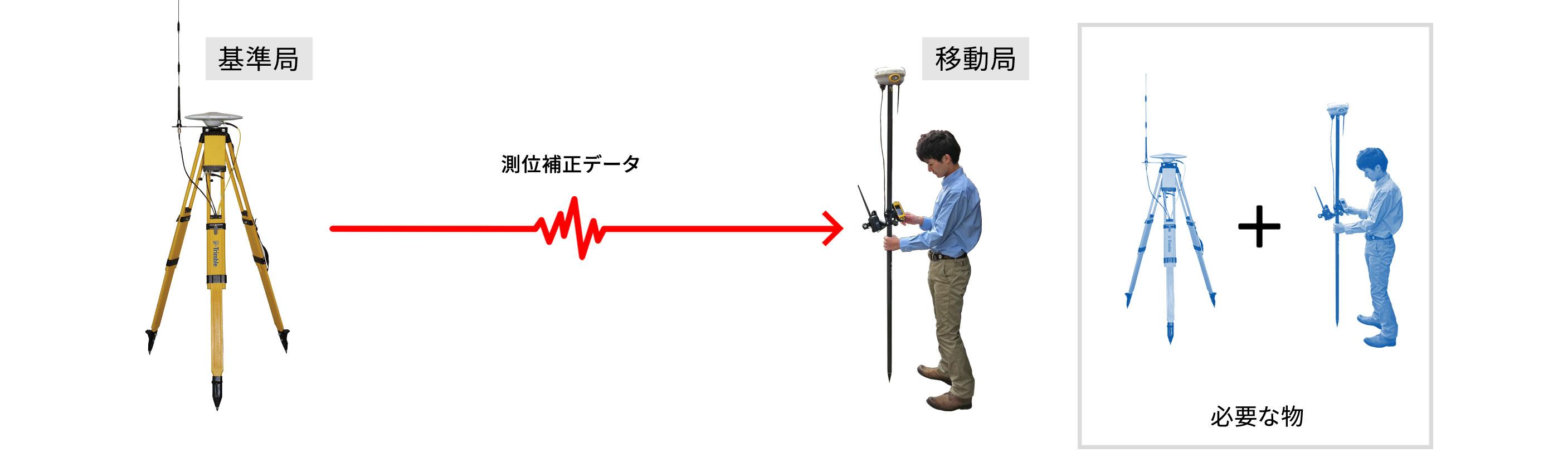 従来の基準局、移動局2セットの受信機(及びアンテナ)を必要としたRTK観測