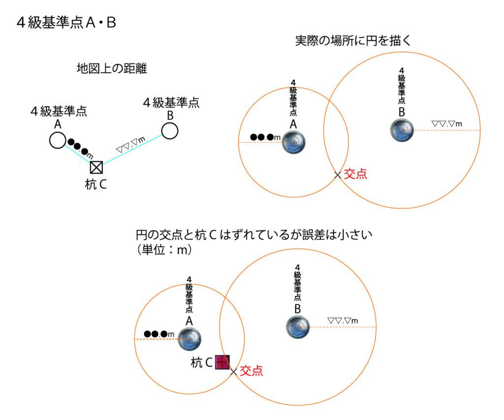 4級基準点A・B