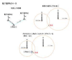 電子基準点A・B