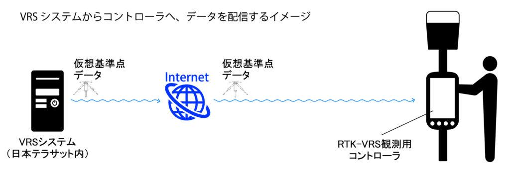 VRSシステムからコントローラへ、データを配信するイメージ